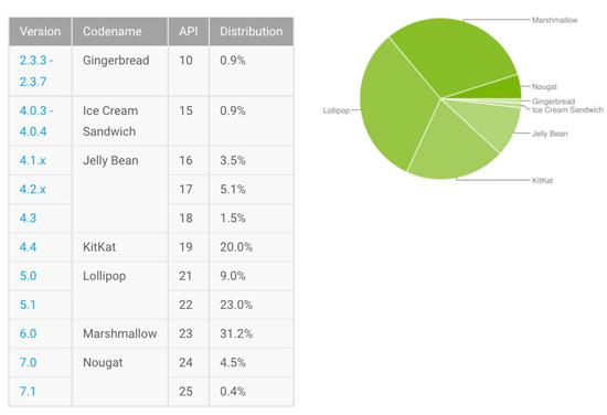 iOS vs Android 3 - Чем iOS лучше Android: сравниваем мобильные ОС