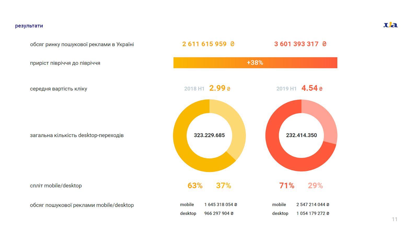 Paid_search_in_UA_2019H1_Summary.PNG (131 KB)