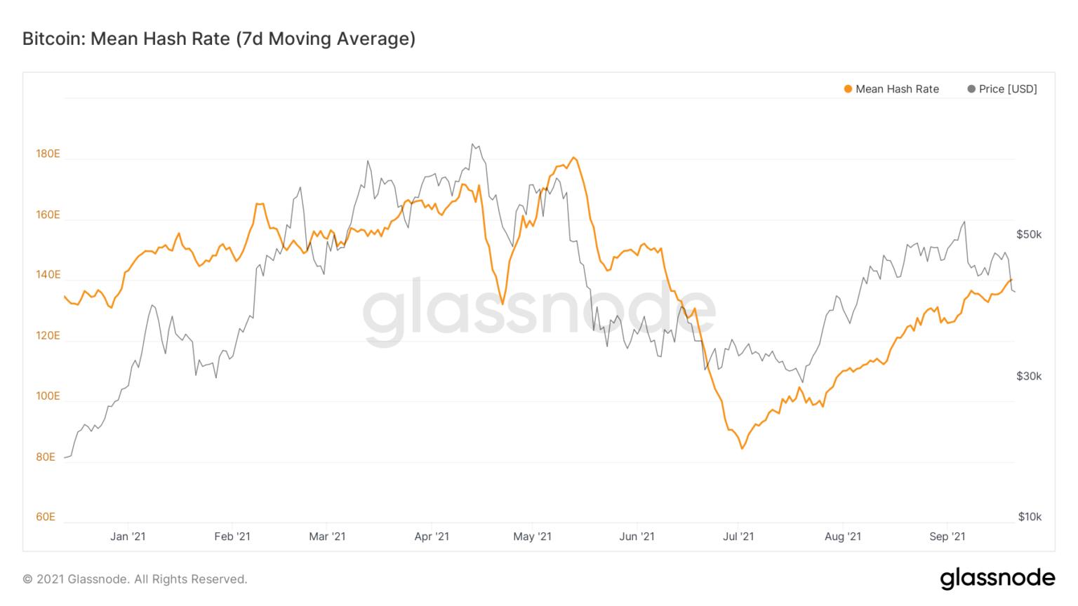 1glassnode-studio_bitcoin-mean-hash-rate-7-d-moving-average-2-1536x864.png (172 KB)