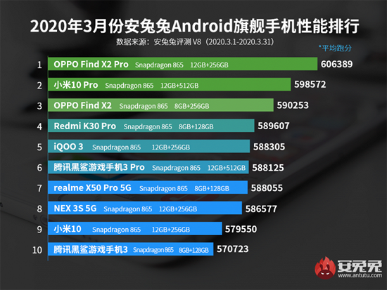AnTuTu-Top-10-Flagship-for-March_large.png (281 KB)