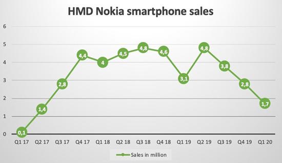 Квартальные продажи смартфонов Nokia рухнули почти в полтора раза