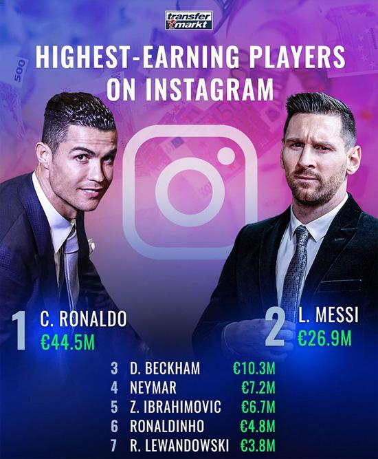 Роналду заработал в Instagram на 18 миллионов больше Месси