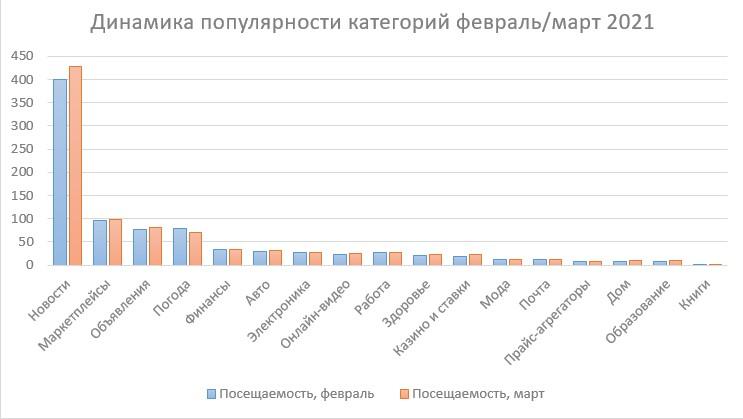 динамика популярности категорий.jpg (41 KB)