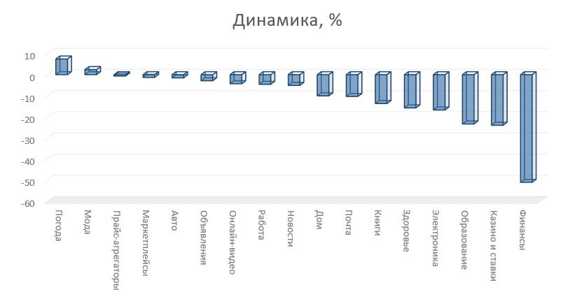 динаміка категорій травня 21.jpg (34 KB)